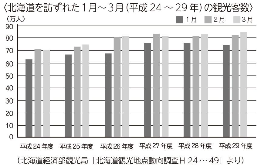 北海道を訪れた1月~3月(平成24~29年)の観光客数