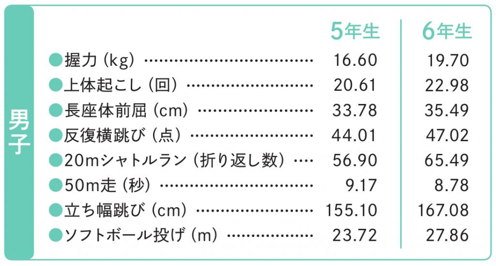 体力テスト結果(男子)スポーツ庁 体力・運動能力調査 平成30年度版