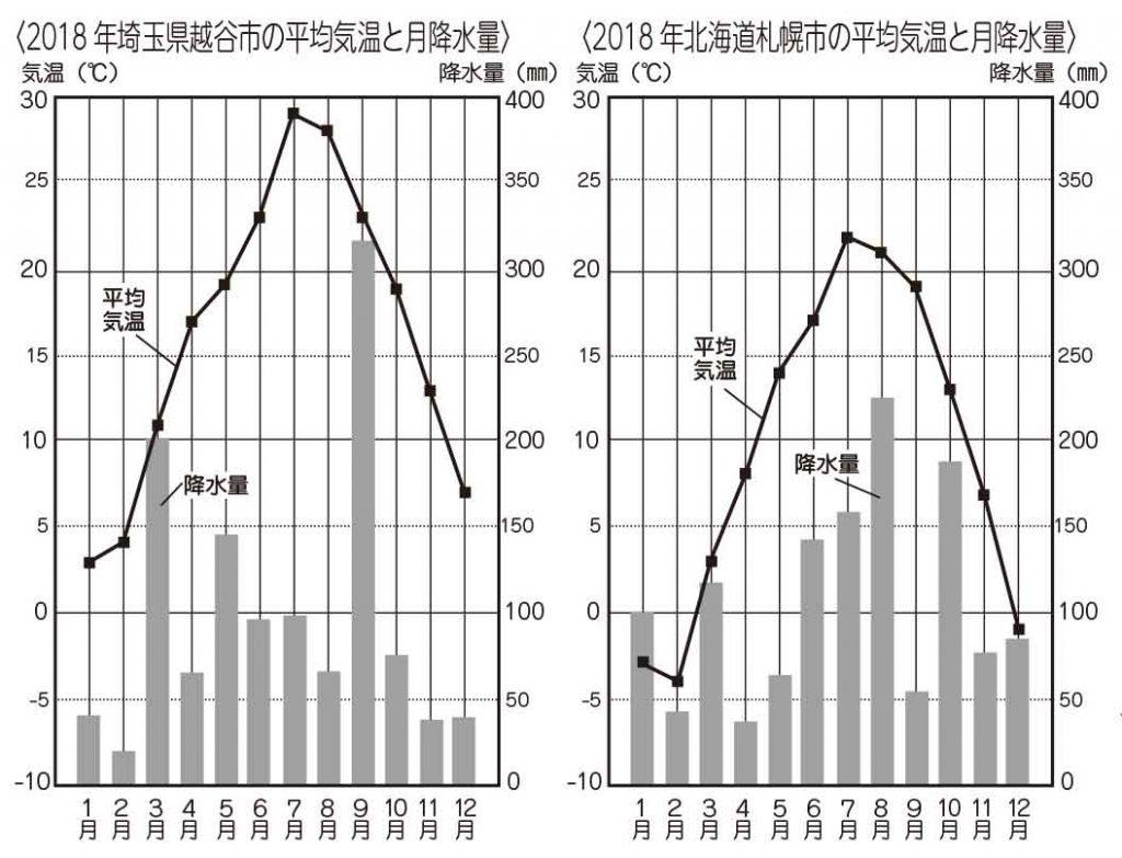 埼玉県と北海道の雨温図