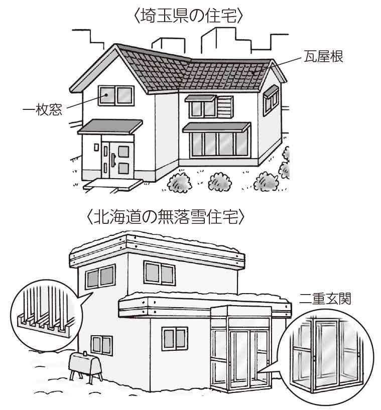 埼玉県の住宅と北海道の住宅比較