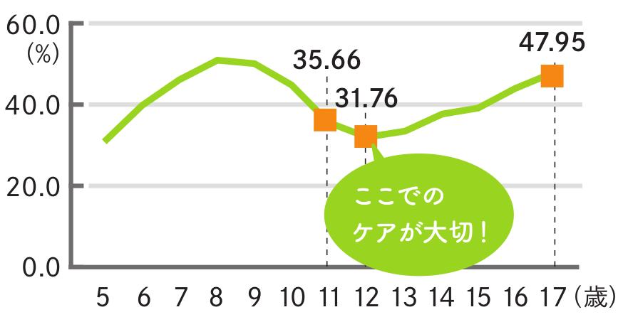 グラフ「むし歯がある者の割合」文部科学省 学校保健統計調査(令和元年度・速報値)