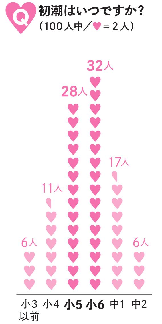 中学生 体重 女子 平均