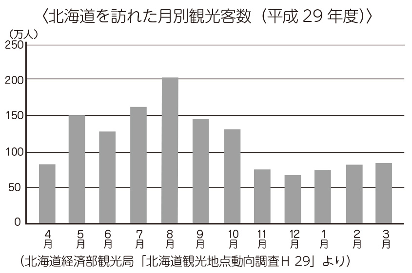 北海道を訪れた月別観光客数(平成29年度)