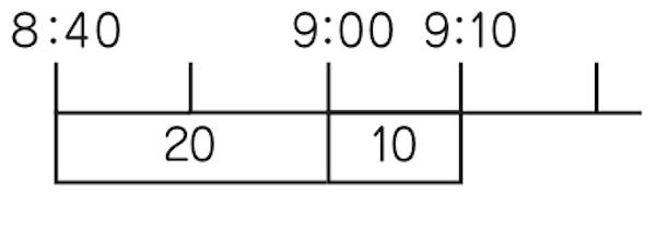 時間の量を表した数直線