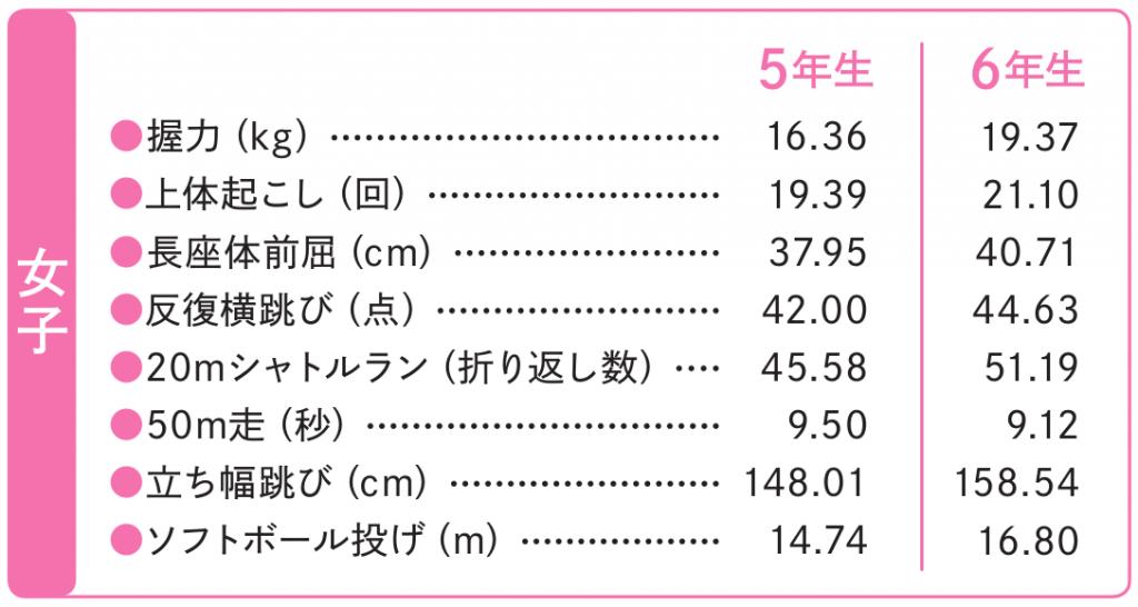 体力テスト結果(女子)スポーツ庁 体力・運動能力調査 平成30年度版