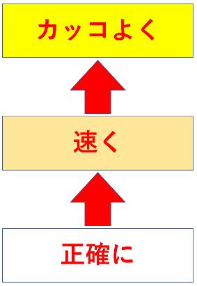 同じ問題を解くときには【意識したい三段階】がある。前回よりも【正確に】→【速く】→【かっこよく】解くということ。