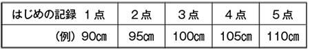はじめの記録を基に、記録の伸び(5㎝ずつ)を得点化する例