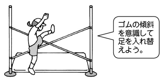 「ゴムの傾斜を意識して足を入れ替えよう」