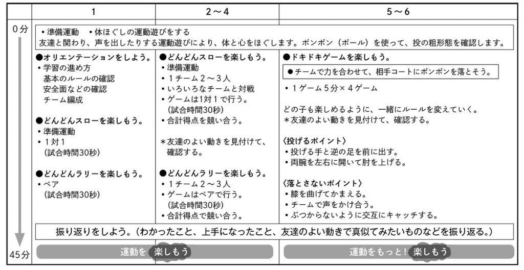 ゲーム(ボールゲーム)の単元計画(例)