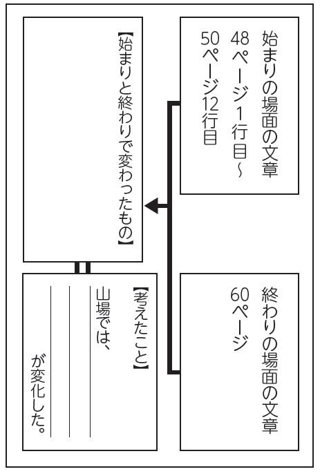 資料2「始まりの場面」と「終わりの場面」を比較するワークシート