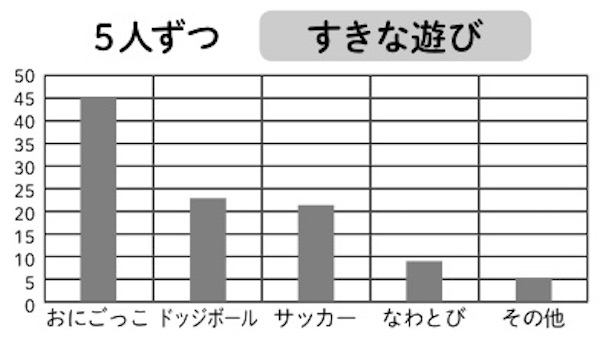 5人の目盛りでまとめた表