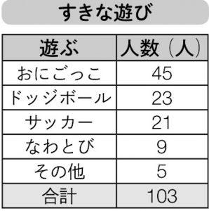 「好きな遊びアンケート」の結果をまとめた表
