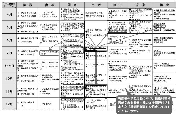 全教科の指導計画表