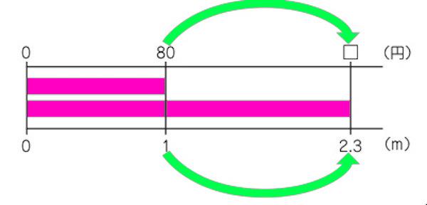 リボンの長さと代金の関係性を表した数直線