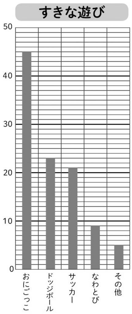「好きな遊びアンケート」の結果をまとめた棒グラフ