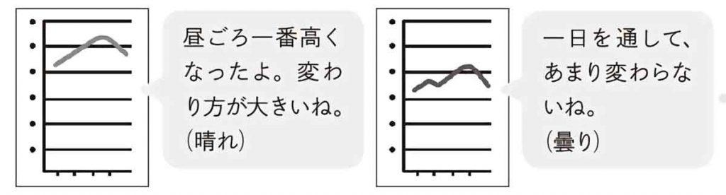 晴れの日と曇りの日の一日の気温の変化グラフ