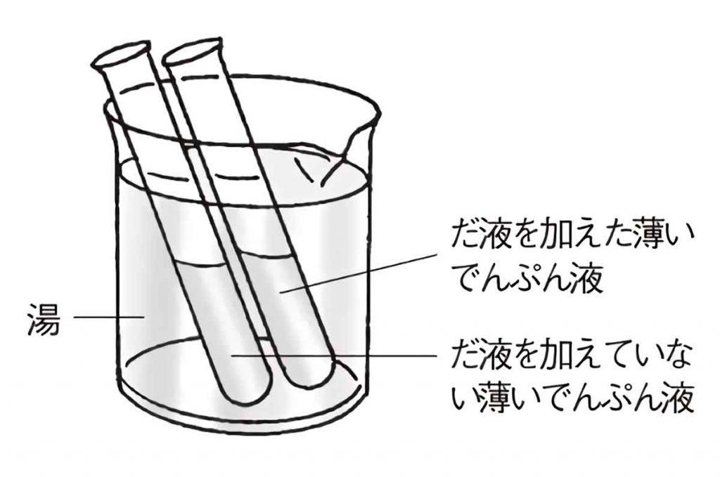 だ液を使った実験