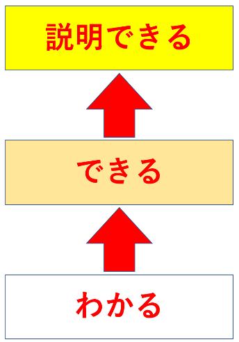 勉強には【3つの段階】がある。わかる→できる→説明できる