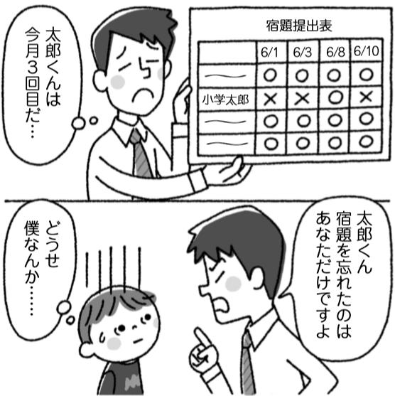 先生「太郎くんは今月3回目だ…」 先生「宿題を忘れたのはあなただけですよ」 子供「どうせ僕なんか…」