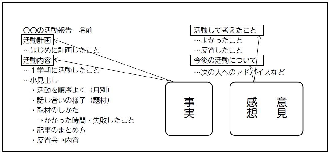 活動報告書の形式