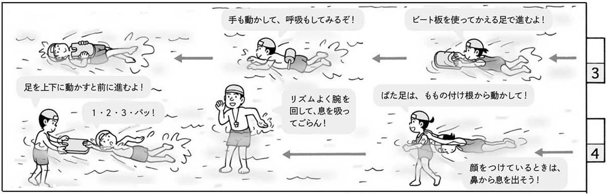 泳いで楽しむ「すいすいコース」