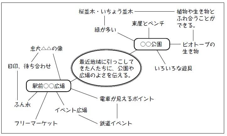 ウェビング図