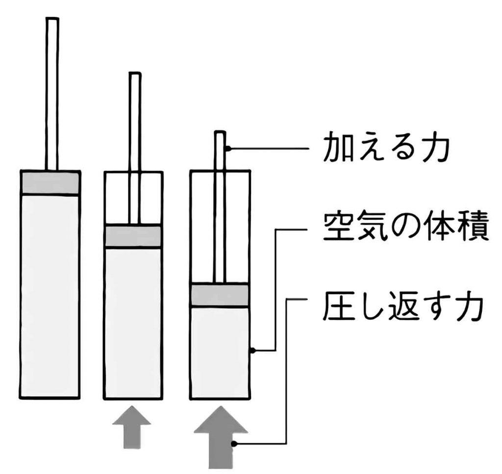 空気鉄砲の実験結果