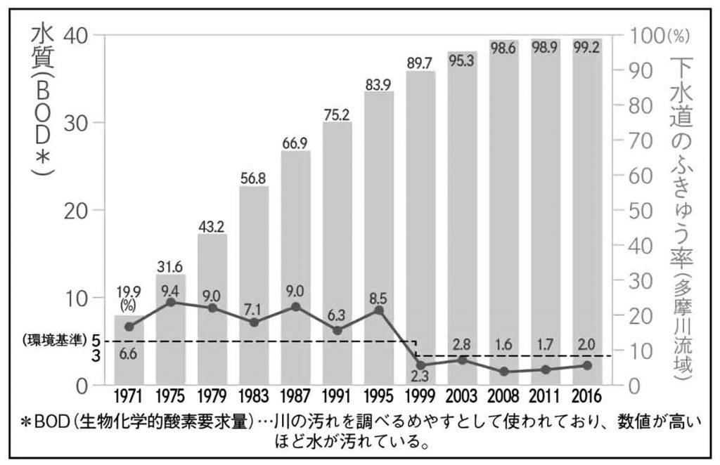 下水道の普及率(多摩川流域)