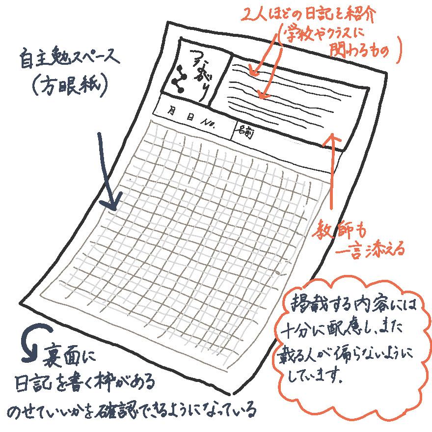 毎日配布する自主学習プリントの片隅に、子供の日記を紹介するコーナーを設ける
