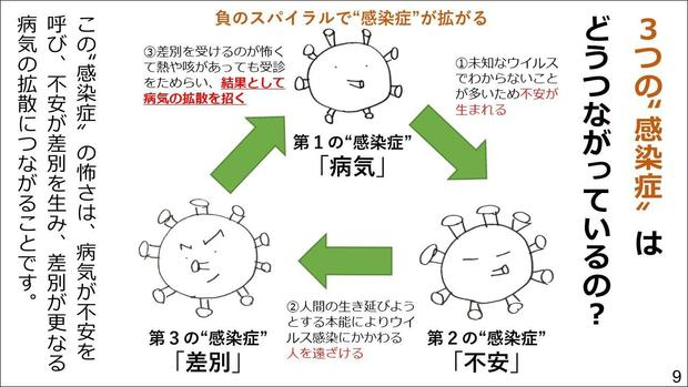 3つの感染症はどうつながっているの? 資料「新型コロナウイルスの3つの顔を知ろう!」(日本赤十字社)より