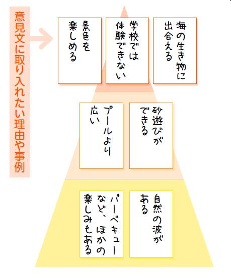 付箋を使ったピラミッドチャート
