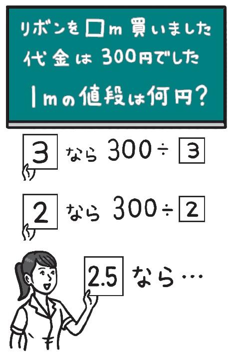「リボンを ○○m買いました。代金は300円でした。1mの値段は何円ですか」という問題