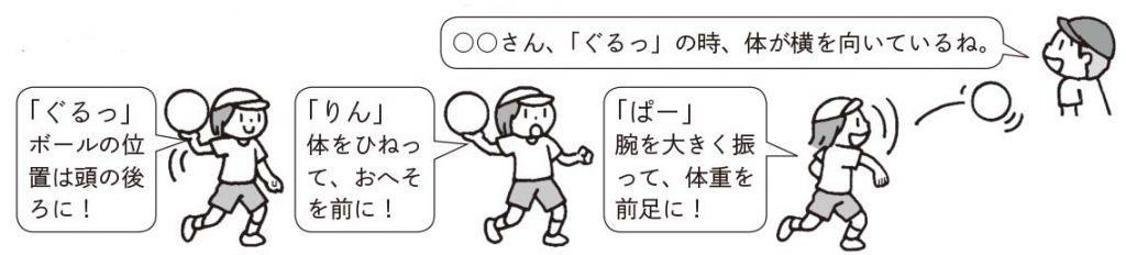 「ぐるっ!」ボールの位置は頭の後ろに!「りん」体をひねって、おへそを前に!「ぱー」腕を大きく振って、体重を前足に!