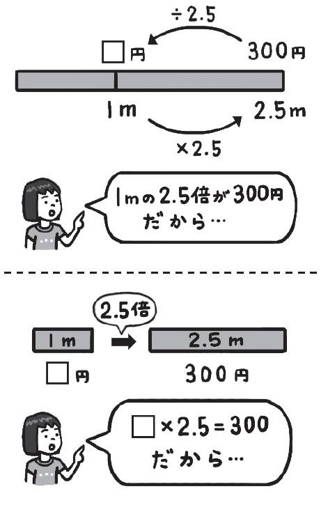 教科書では数直線図で説明されていることが多いですが、テープ図や関係図も併用するのもよいでしょう。