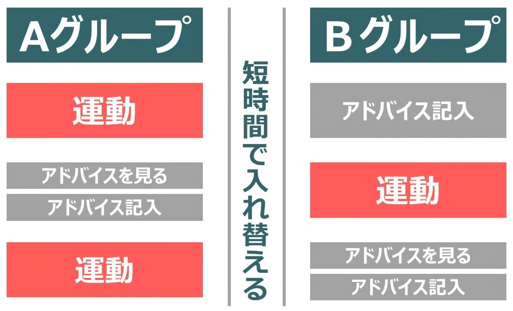 グループ制度で入れ替える(図)