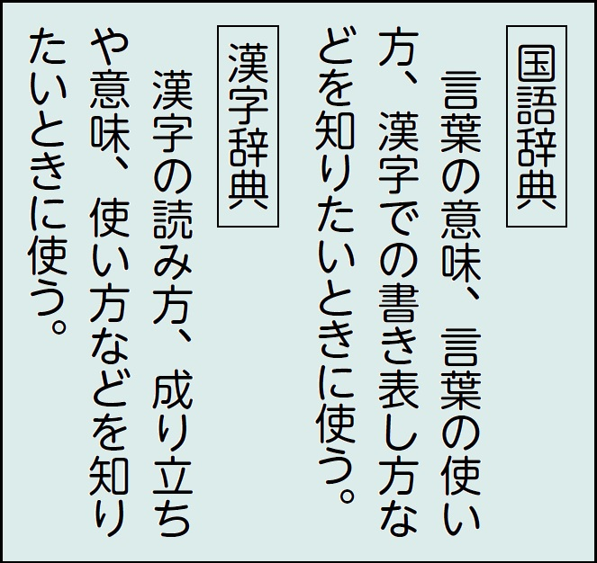 国語辞典や漢字辞典の使い方の掲示例