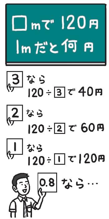 割る数と答えの関係に着目した図