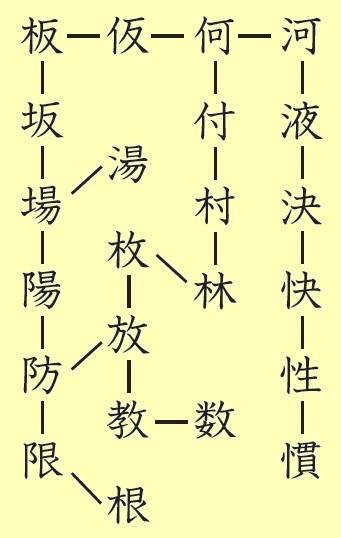 漢字ネットワーク遊び方例