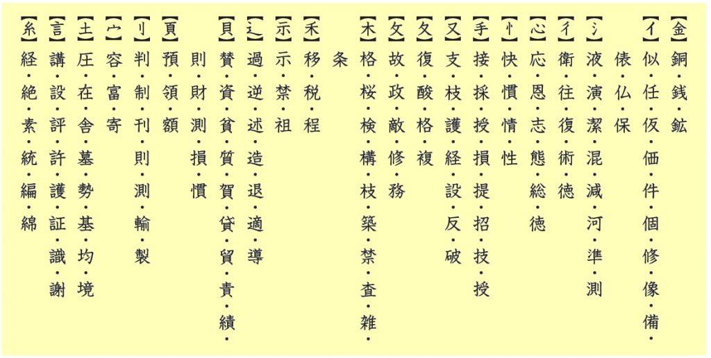 部首・部分でまとめた漢字表