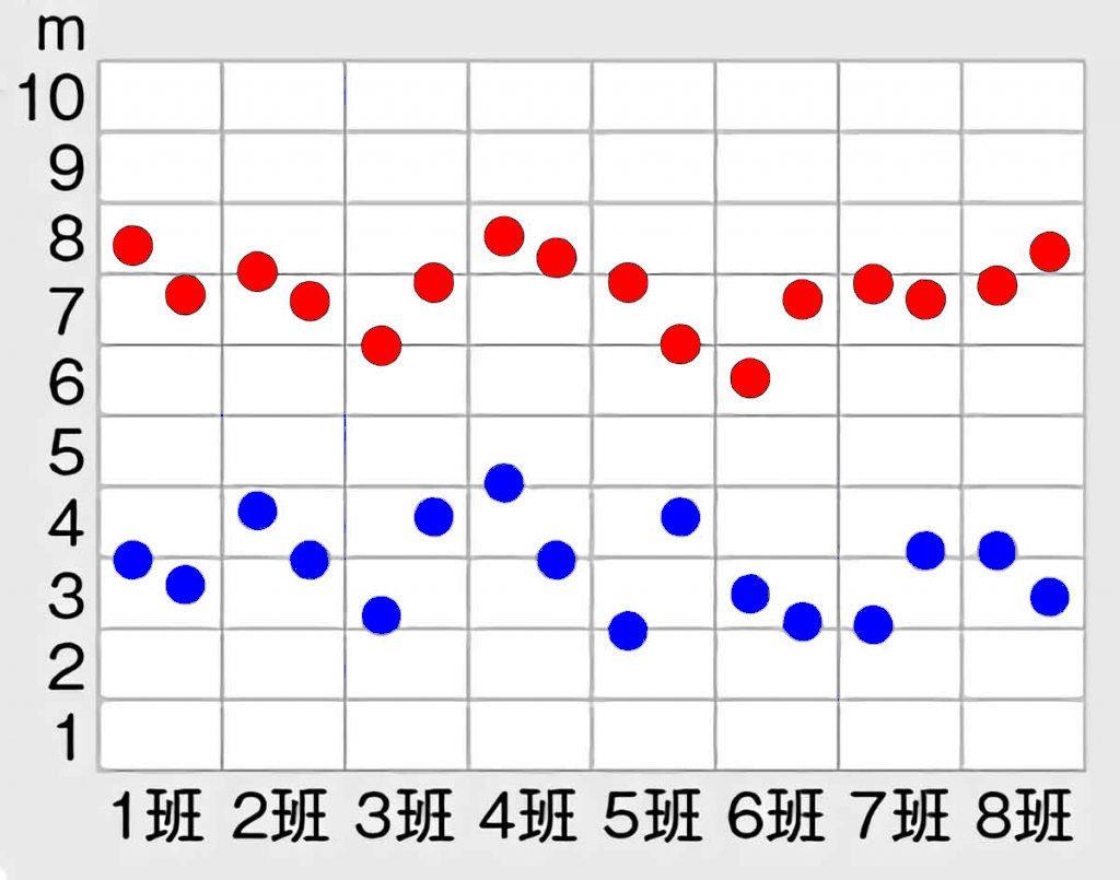 ゴムの引っぱり方によって車の進む距離はどう変わるか?実験結果