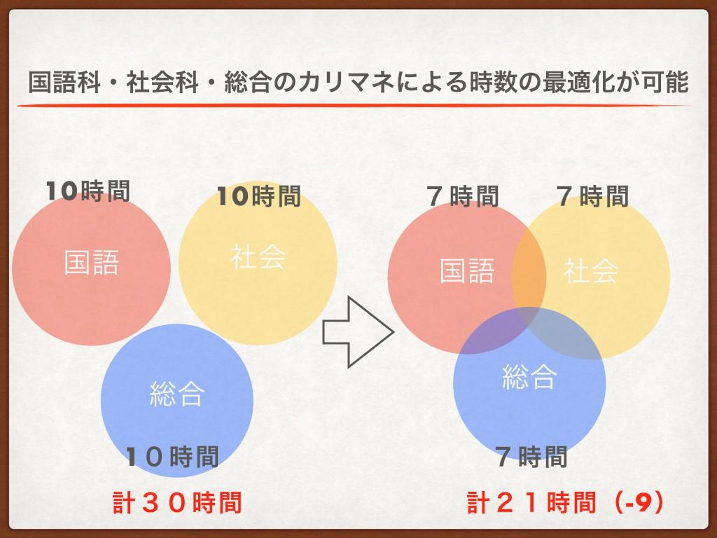 国語科・社会科・総合のカリマネによる時数の最適化が可能