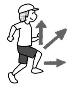 膝を動かす方向
