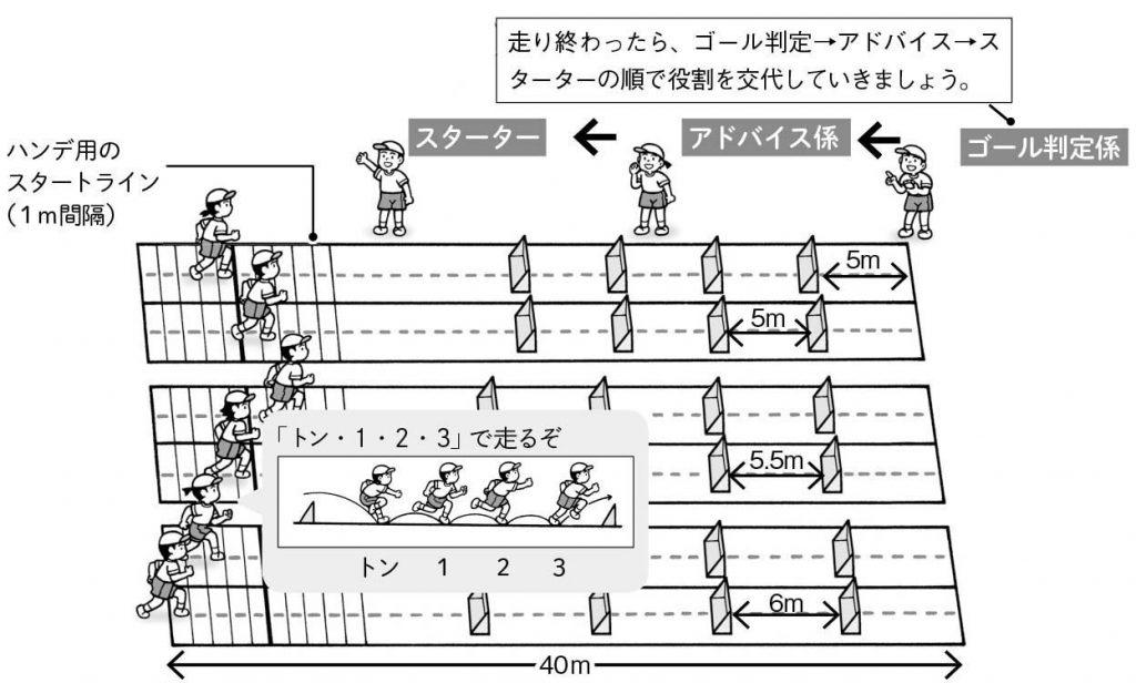 ハンデ用のスタートライン(1m間隔)。 走り終わったら、ゴール判定→アドバイス→スターターの順で役割を交代していきましょう。
