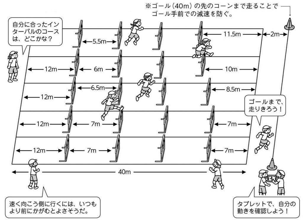 ※ゴール(40m)の先のコーンまで走ることでゴール手前での減速を防ぐ。