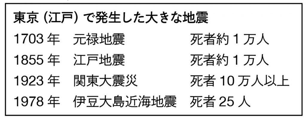 東京で発生した地震と死者数