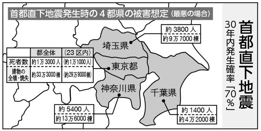 首都直下地震の被害想定