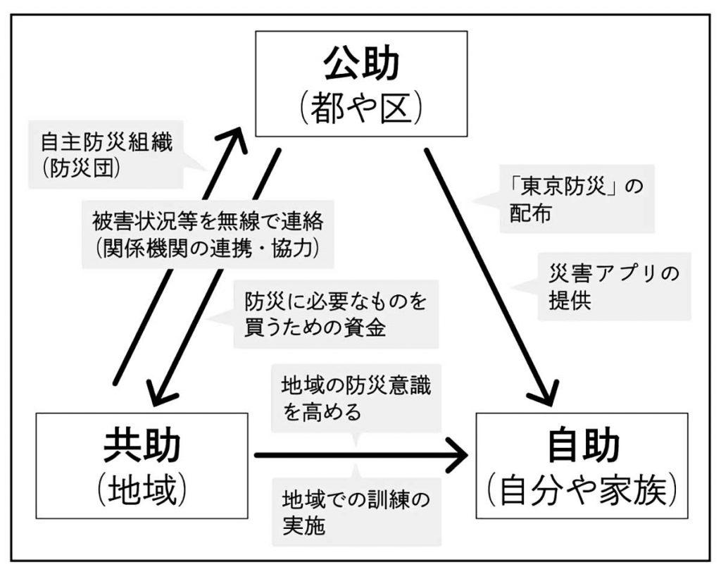 災害時の地域の働き・関係図