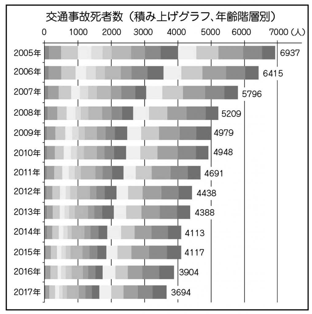 交通事故死者数積み上げグラフ