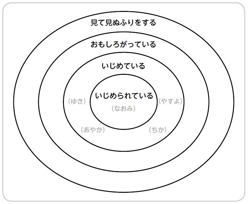 いじめの四層構造の図