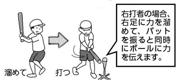 右打者の場合、右足に力を溜めて、バットを振ると同時にボールに力を伝えます。